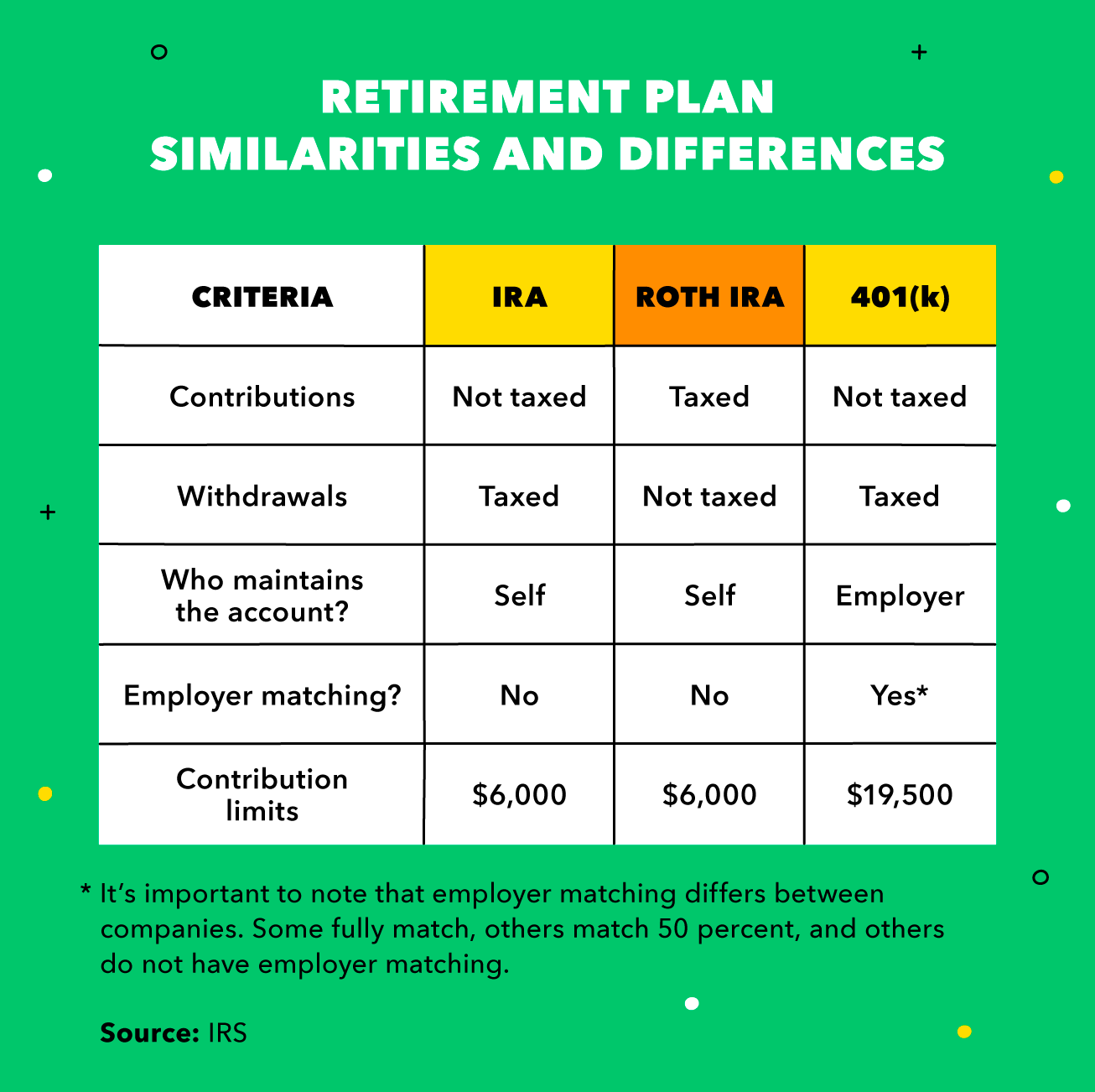 A chart shows the difference between IRA, Roth IRA, and 401K retirement options.
