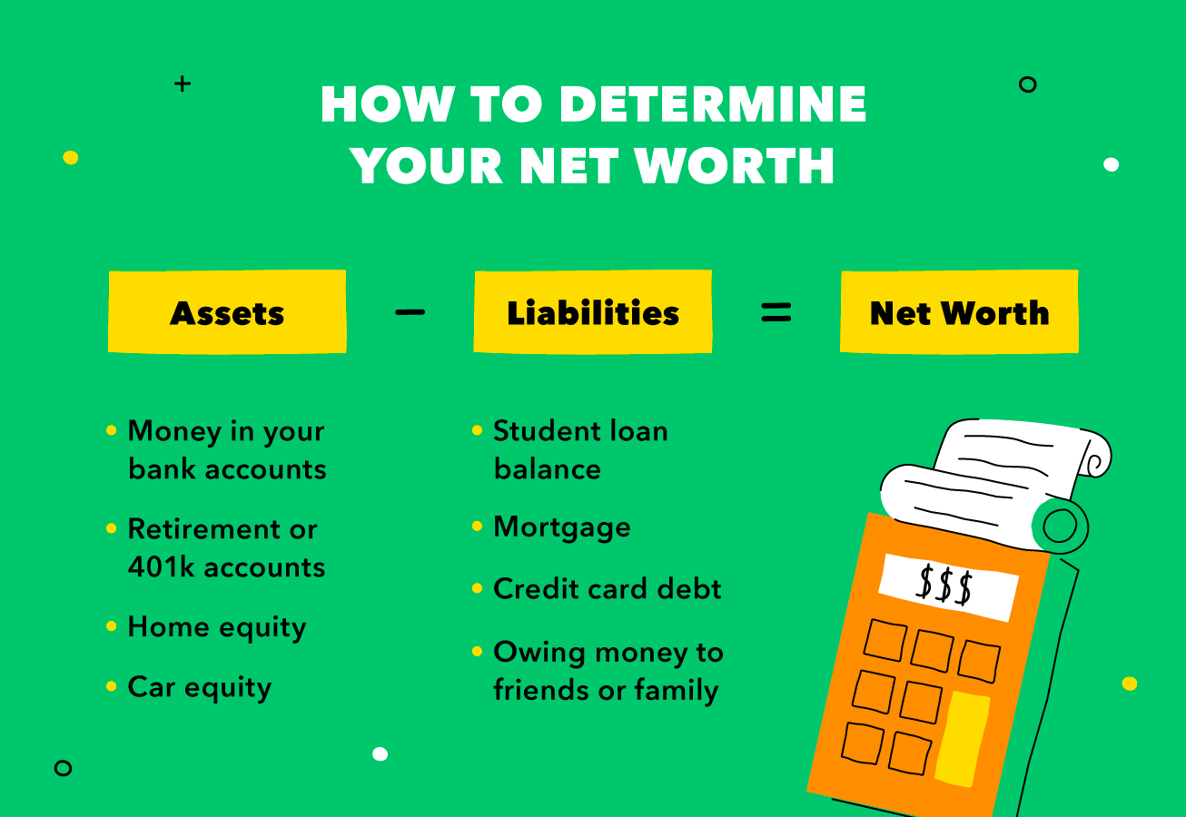 Determine your net worth by subtracting your liabilities from your assets.
